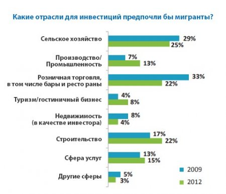 Как (не) привлечь в Молдову деньги соотечественников, работающих за рубежом